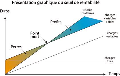 seuil_rentabilite